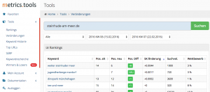 rankingveraenderungen metrics tools