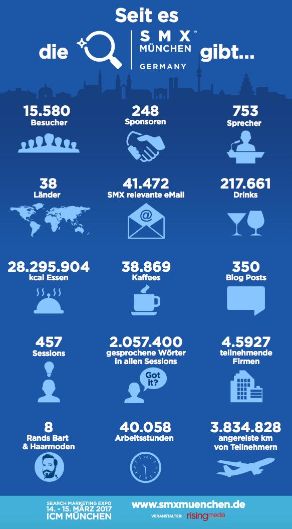 SMX 2017 in München -Infografik